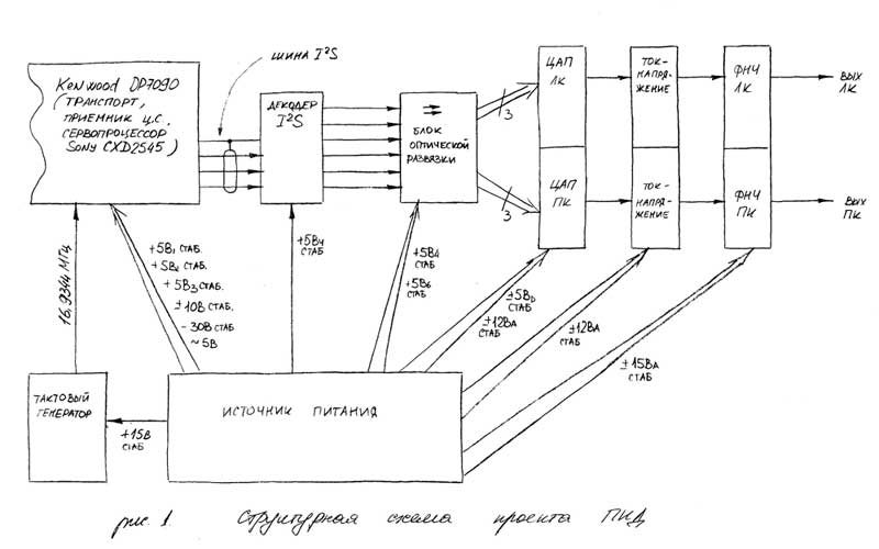 Структурная схема проекта ПИД
