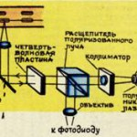 Компакт-диски носители цифровой информации