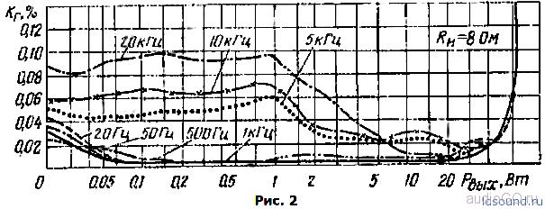 амфитон у-101-1